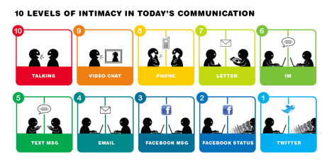 10-levels-of-intimacy-in-communication