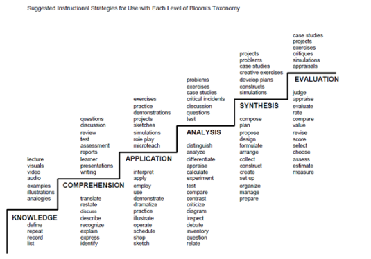 blooms_taxonomy_staircase