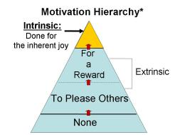 motivation-hierarchy3